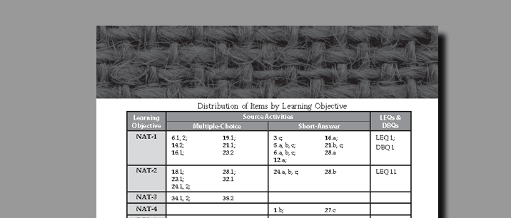 Threads of History - Distribution of Items by Learning Objective